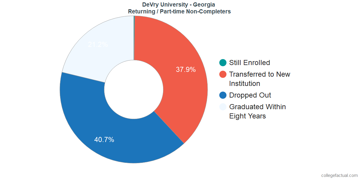 Non-completion rates for returning / part-time students at DeVry University - Georgia