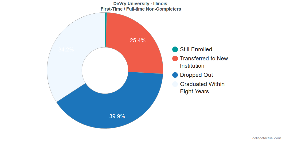 Non-completion rates for first time / full-time students at DeVry University - Illinois