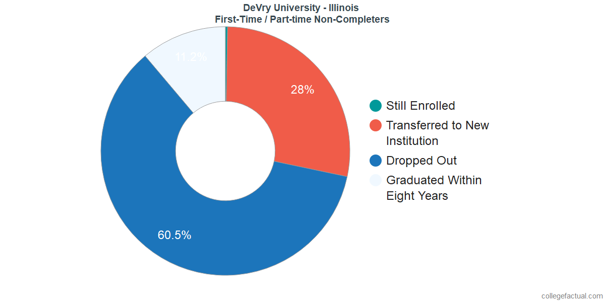 Non-completion rates for first time / part-time students at DeVry University - Illinois
