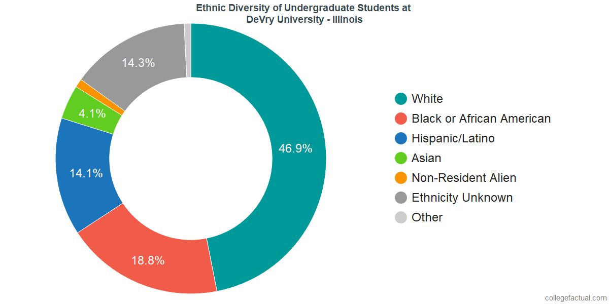 Explore DeVry University Illinois Diversity Statistics At - Devry university game design