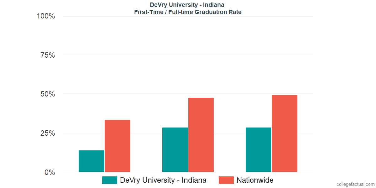 Graduation rates for first-time / full-time students at DeVry University - Indiana
