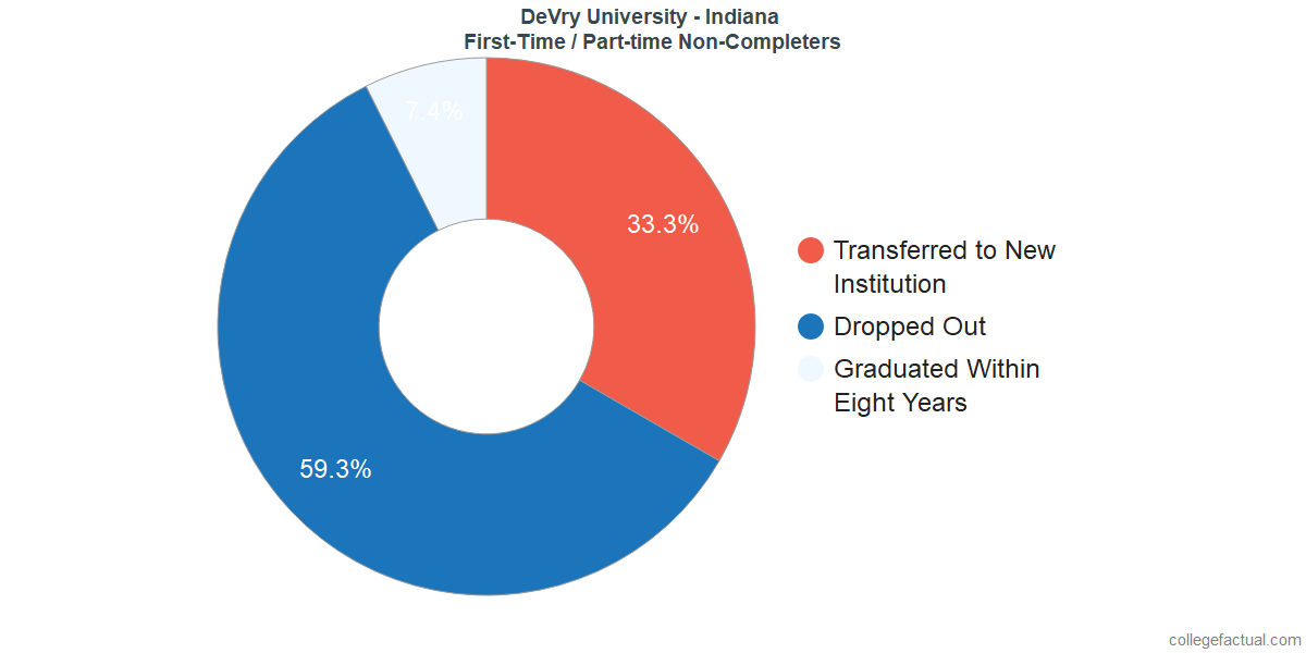 Non-completion rates for first-time / part-time students at DeVry University - Indiana