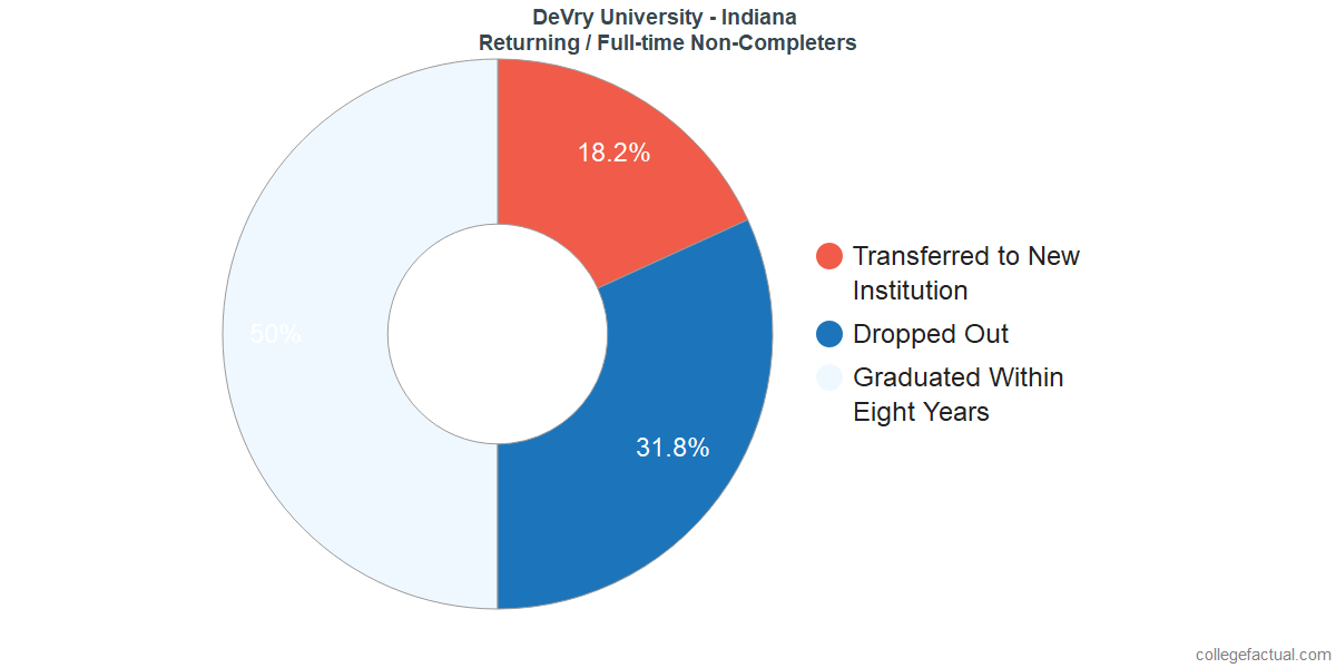 Non-completion rates for returning / full-time students at DeVry University - Indiana