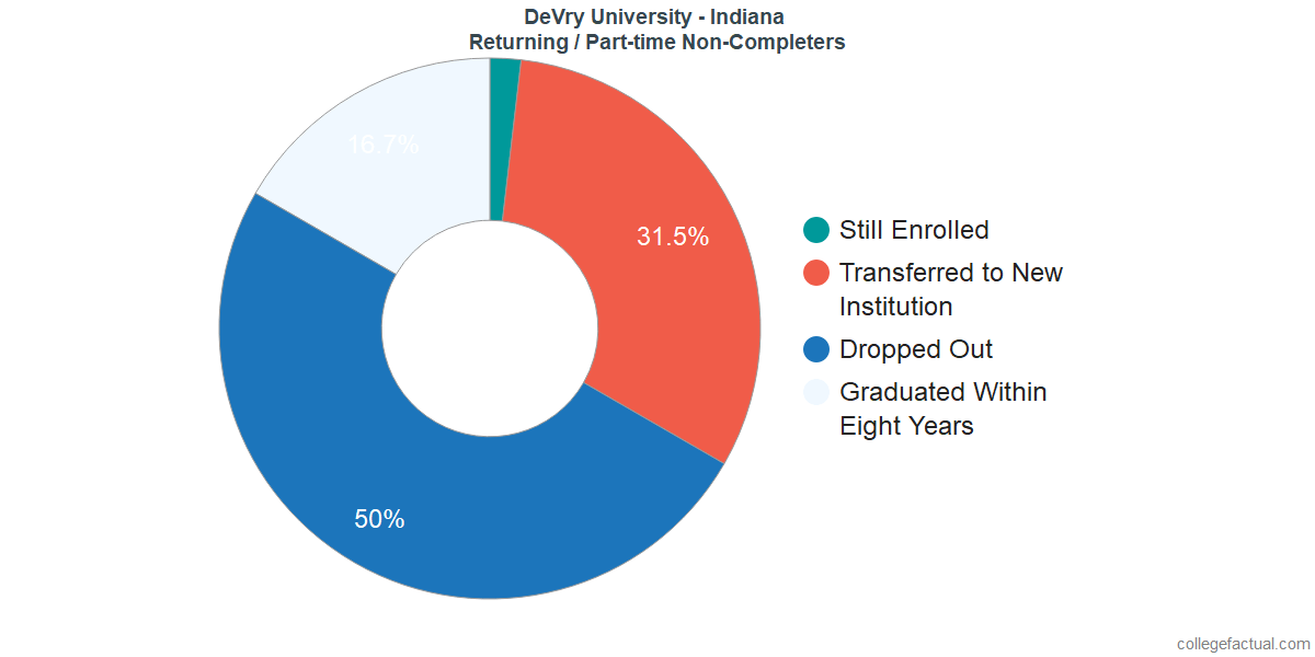 Non-completion rates for returning / part-time students at DeVry University - Indiana