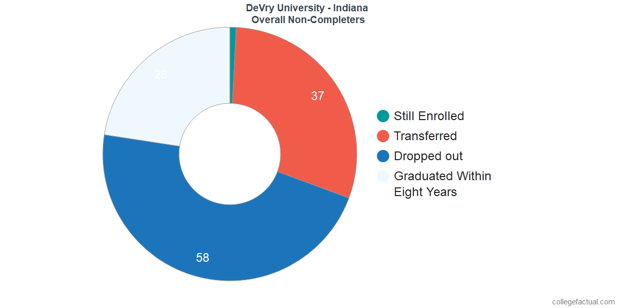 outcomes for students who failed to graduate from DeVry University - Indiana