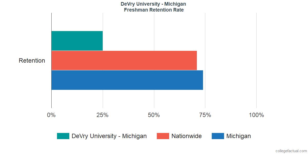 Freshman Retention Rate at DeVry University - Michigan