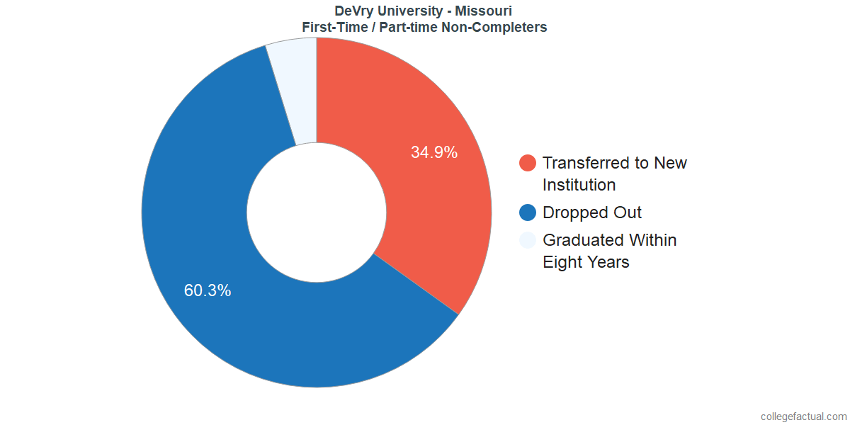 Non-completion rates for first-time / part-time students at DeVry University - Missouri