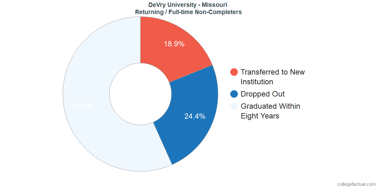Non-completion rates for returning / full-time students at DeVry University - Missouri