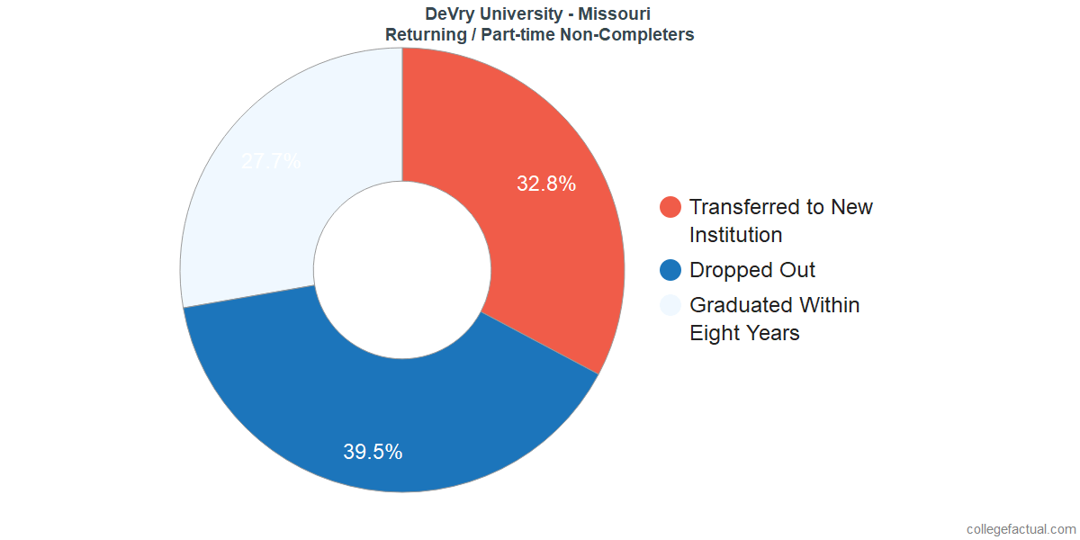 Non-completion rates for returning / part-time students at DeVry University - Missouri