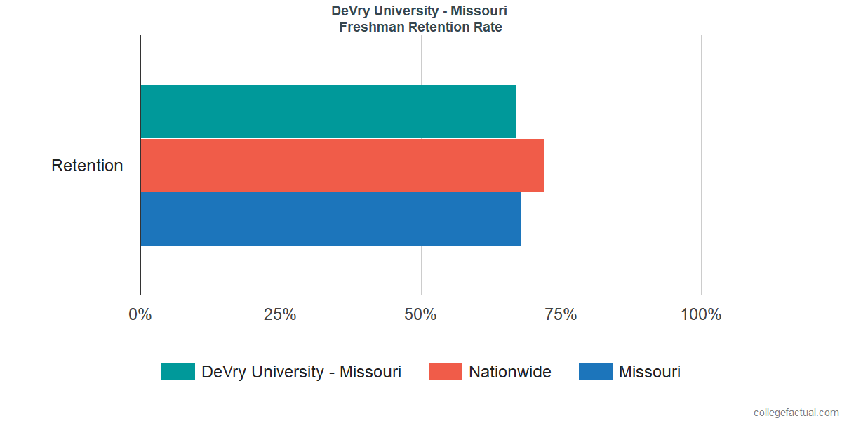 Freshman Retention Rate at DeVry University - Missouri