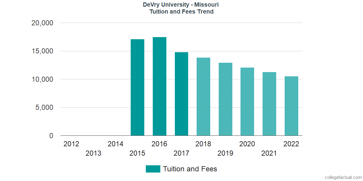 Tuition and Fees Trends at DeVry University - Missouri