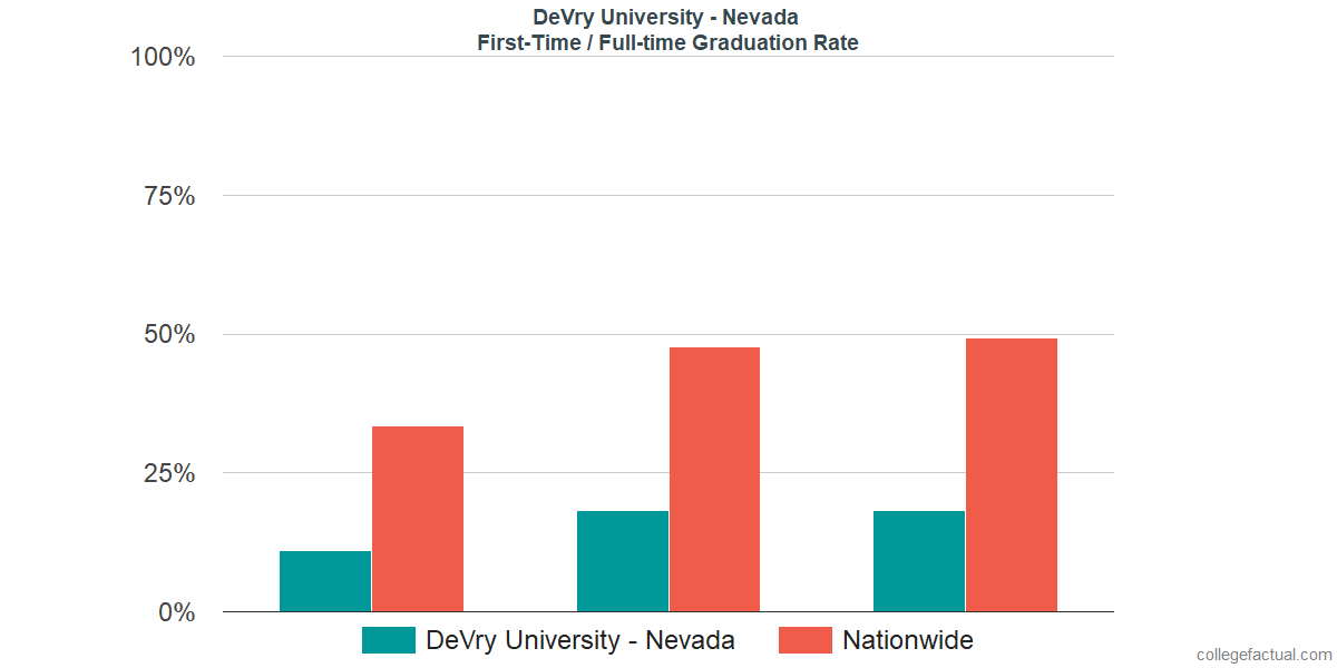 Graduation rates for first-time / full-time students at DeVry University - Nevada