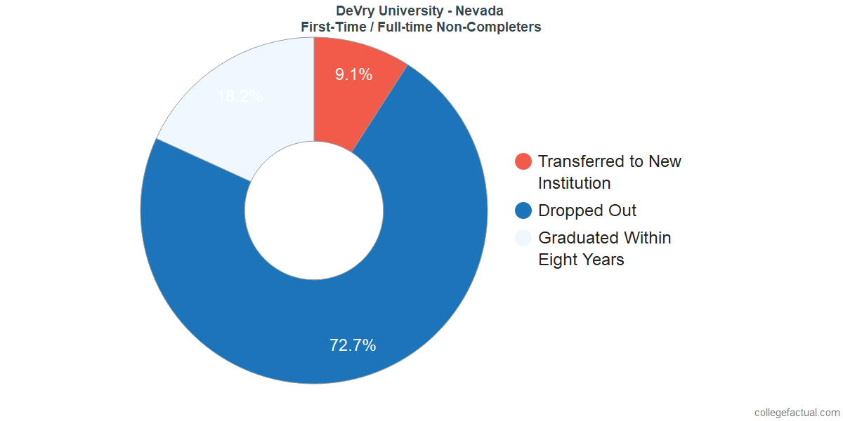 Non-completion rates for first-time / full-time students at DeVry University - Nevada