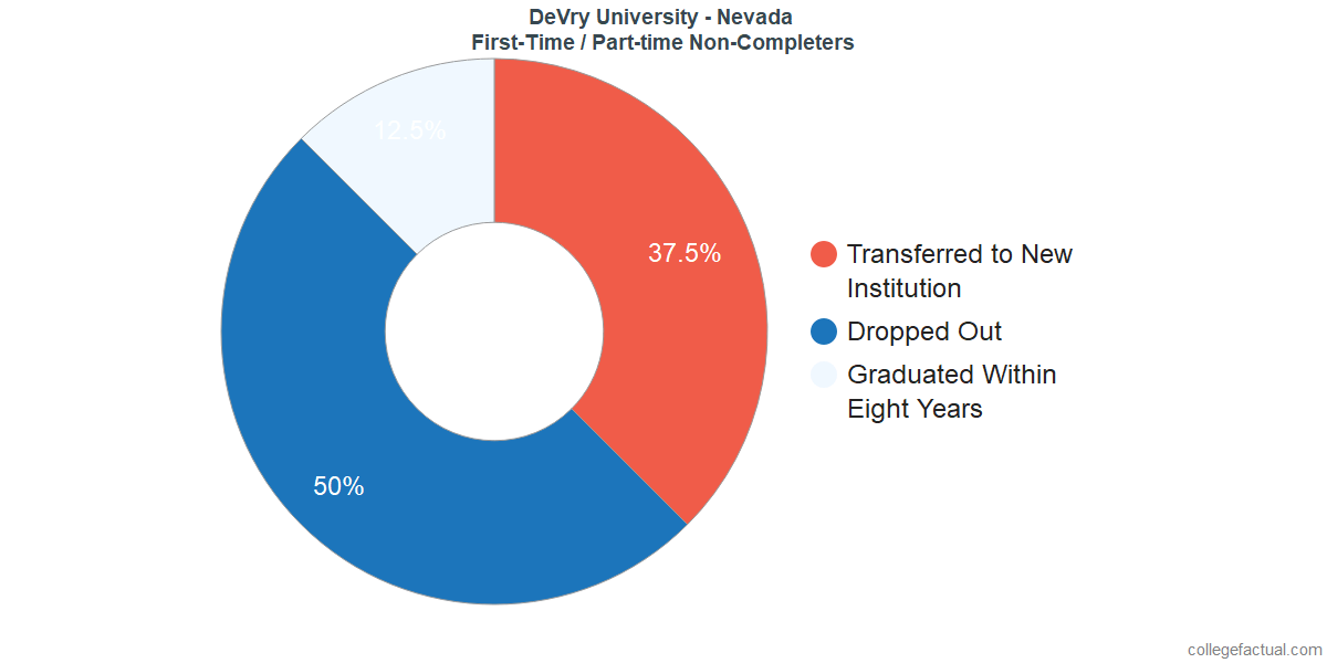 Non-completion rates for first-time / part-time students at DeVry University - Nevada