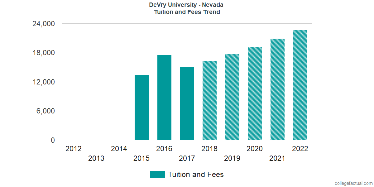 Tuition and Fees Trends at DeVry University - Nevada