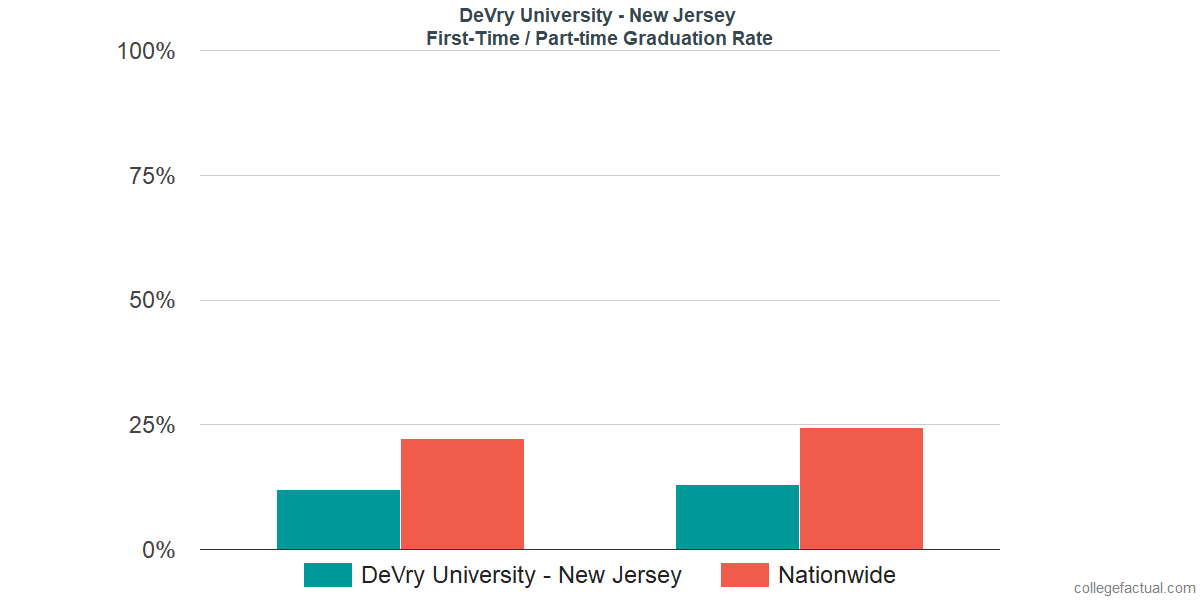 Graduation rates for first-time / part-time students at DeVry University - New Jersey
