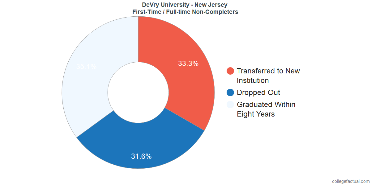 Non-completion rates for first-time / full-time students at DeVry University - New Jersey
