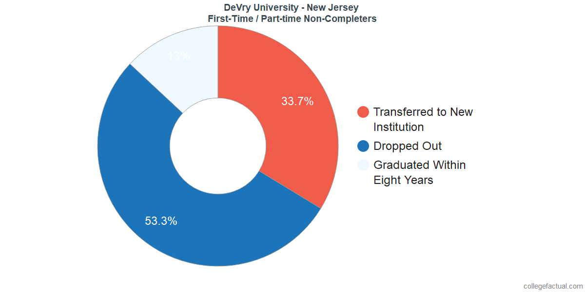 Non-completion rates for first-time / part-time students at DeVry University - New Jersey