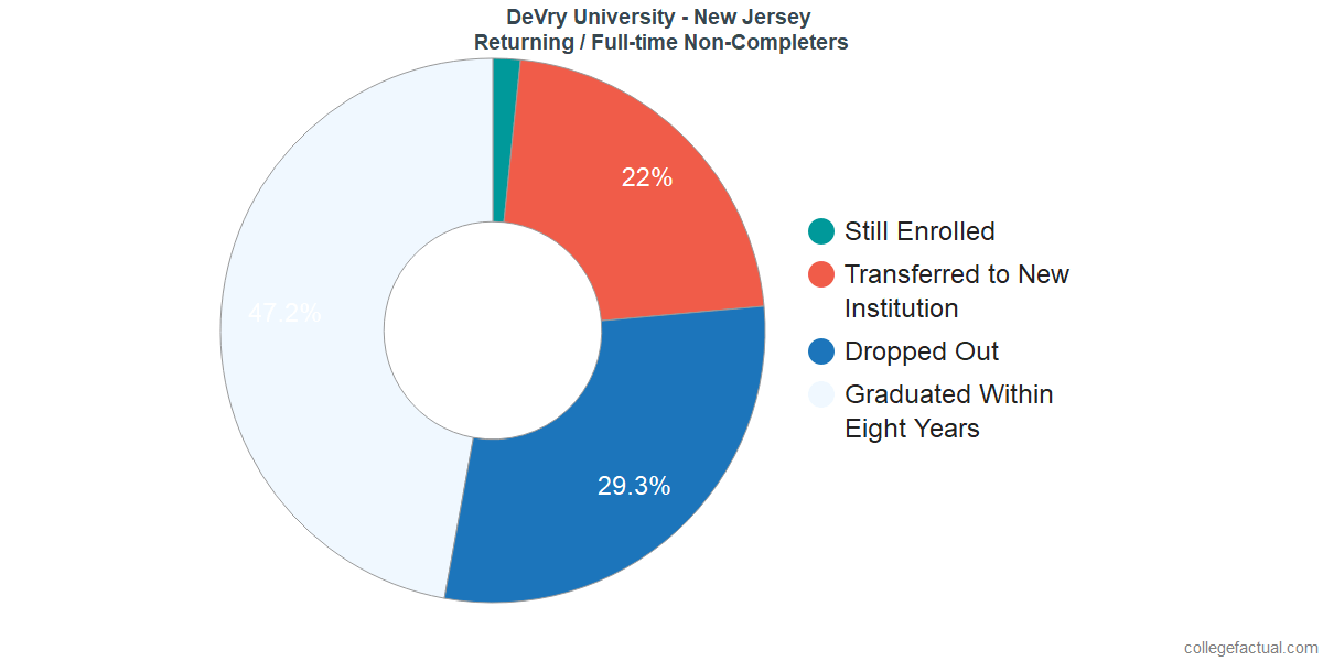 Non-completion rates for returning / full-time students at DeVry University - New Jersey