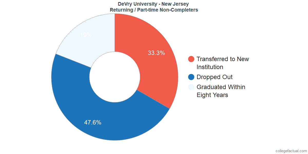 Non-completion rates for returning / part-time students at DeVry University - New Jersey