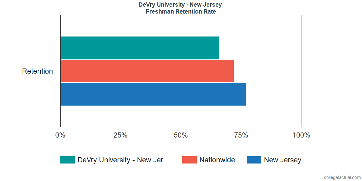 Freshman Retention Rate at DeVry University - New Jersey
