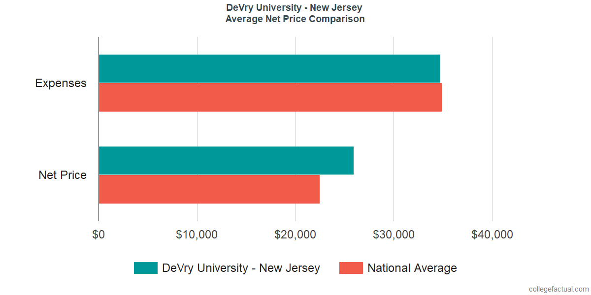 Net Price Comparisons at DeVry University - New Jersey