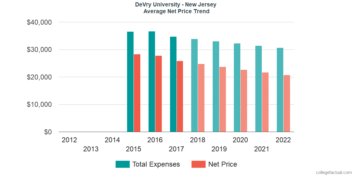 Net Price Trends at DeVry University - New Jersey