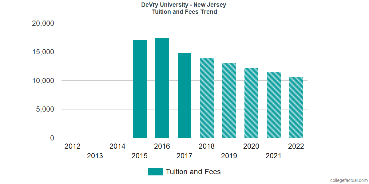 Tuition and Fees Trends at DeVry University - New Jersey