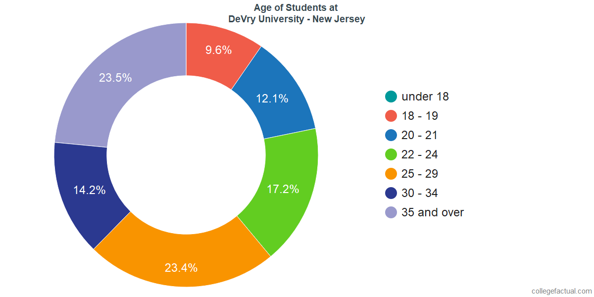 Age of Undergraduates at DeVry University - New Jersey
