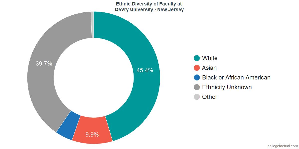 Ethnic Diversity of Faculty at DeVry University - New Jersey