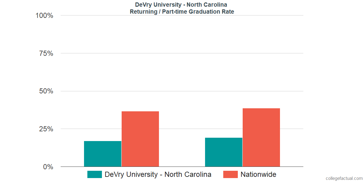 Graduation rates for returning / part-time students at DeVry University - North Carolina