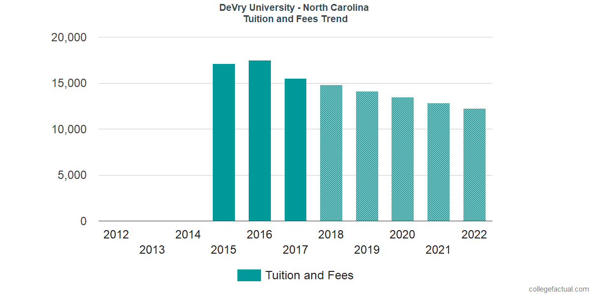 Tuition and Fees Trends at DeVry University - North Carolina