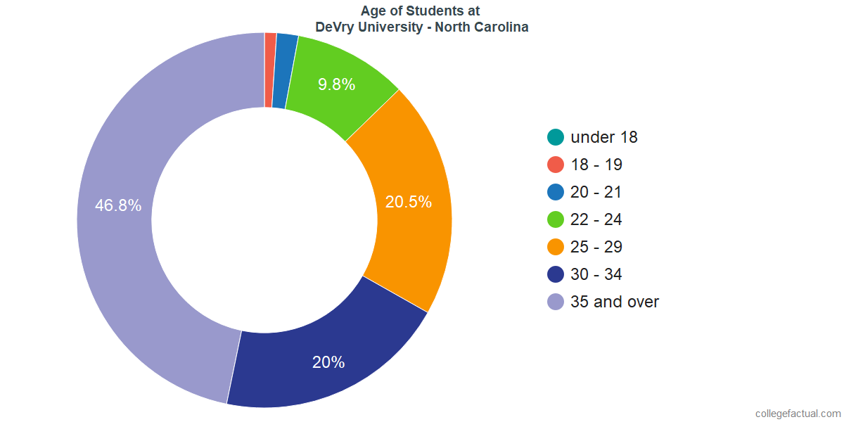 Age of Undergraduates at DeVry University - North Carolina