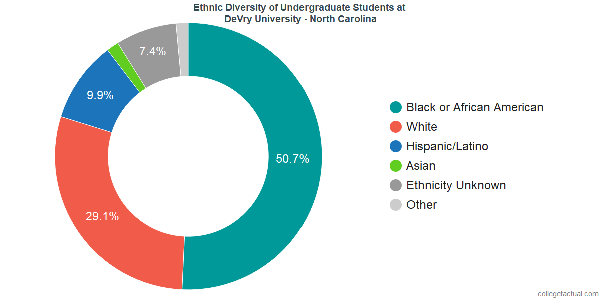 Ethnic Diversity of Undergraduates at DeVry University - North Carolina