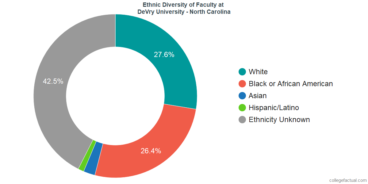 Ethnic Diversity of Faculty at DeVry University - North Carolina