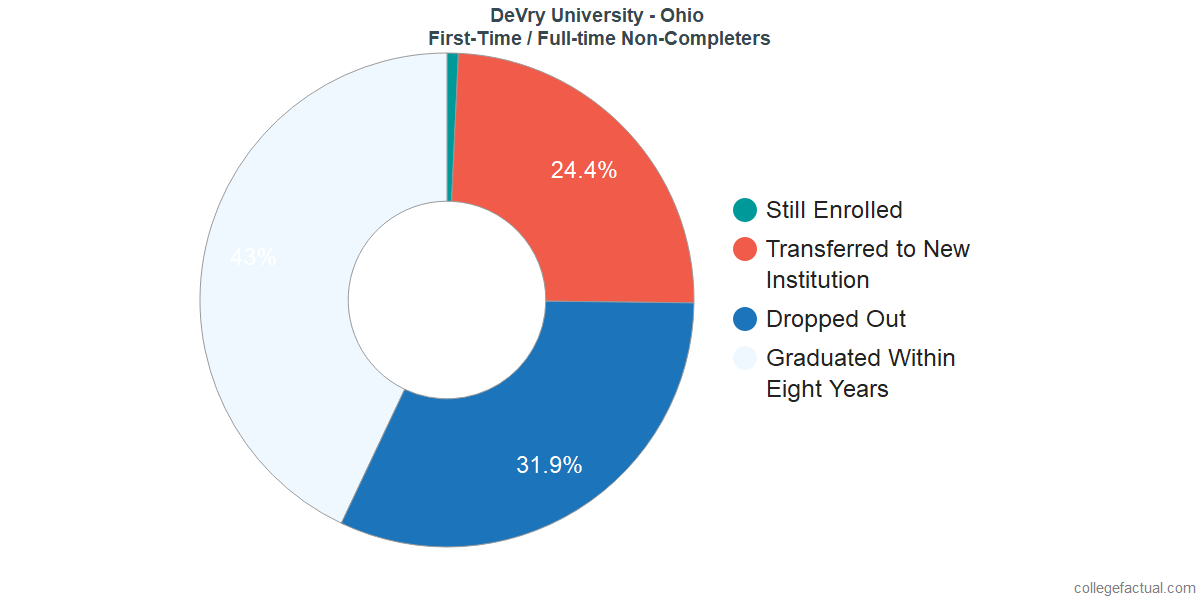 Non-completion rates for first-time / full-time students at DeVry University - Ohio