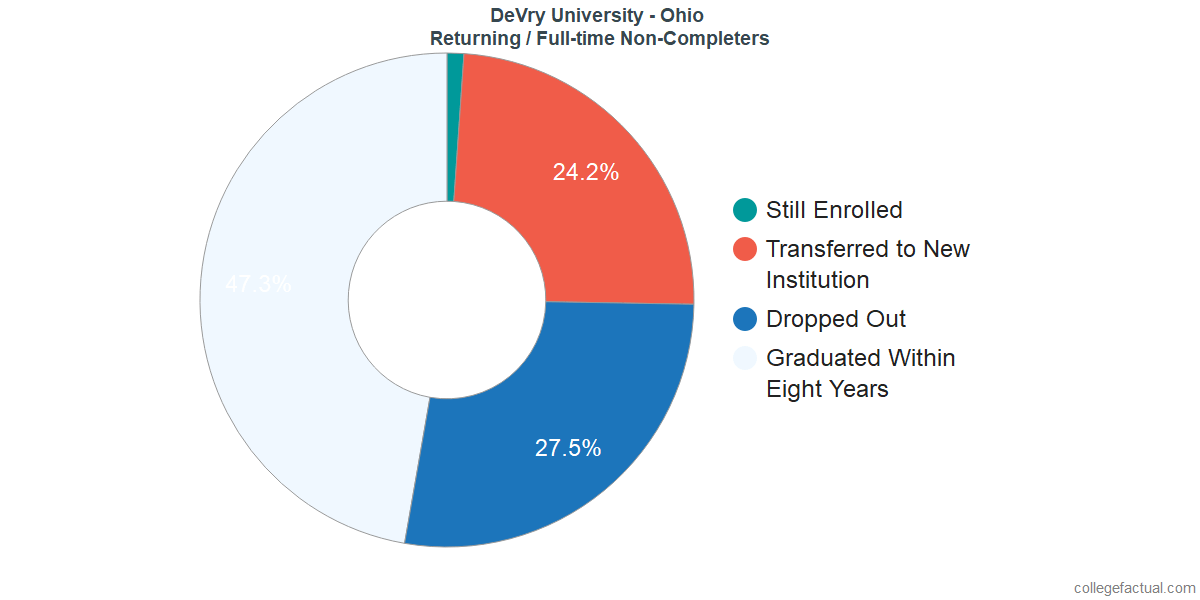 Non-completion rates for returning / full-time students at DeVry University - Ohio