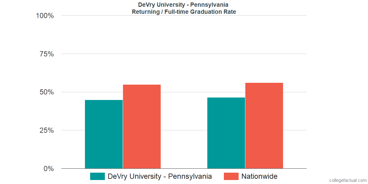 Graduation rates for returning / full-time students at DeVry University - Pennsylvania