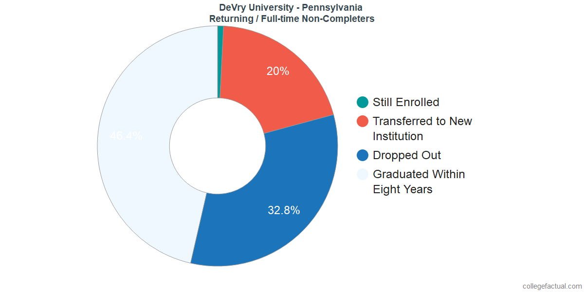 Non-completion rates for returning / full-time students at DeVry University - Pennsylvania