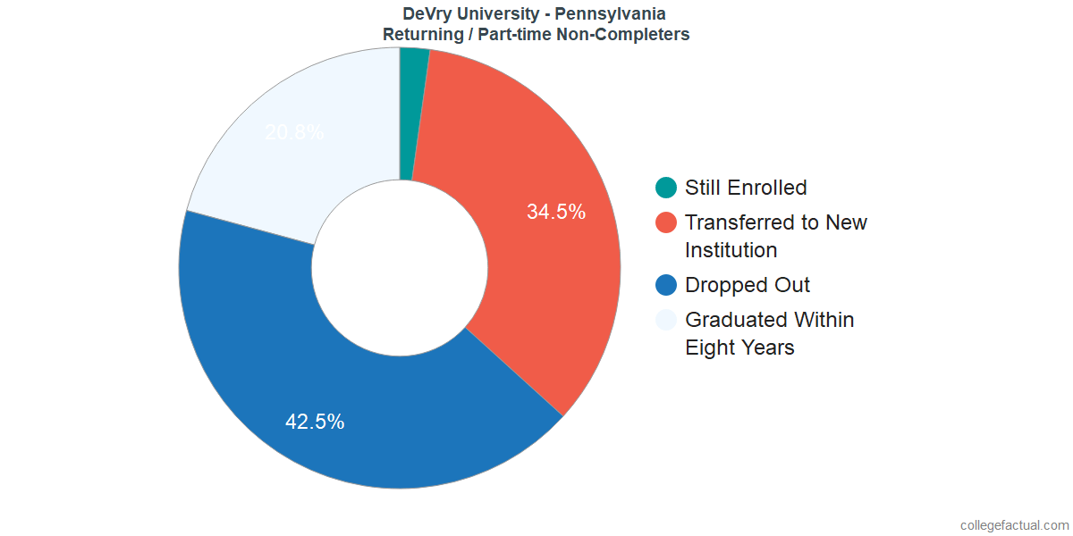 Non-completion rates for returning / part-time students at DeVry University - Pennsylvania