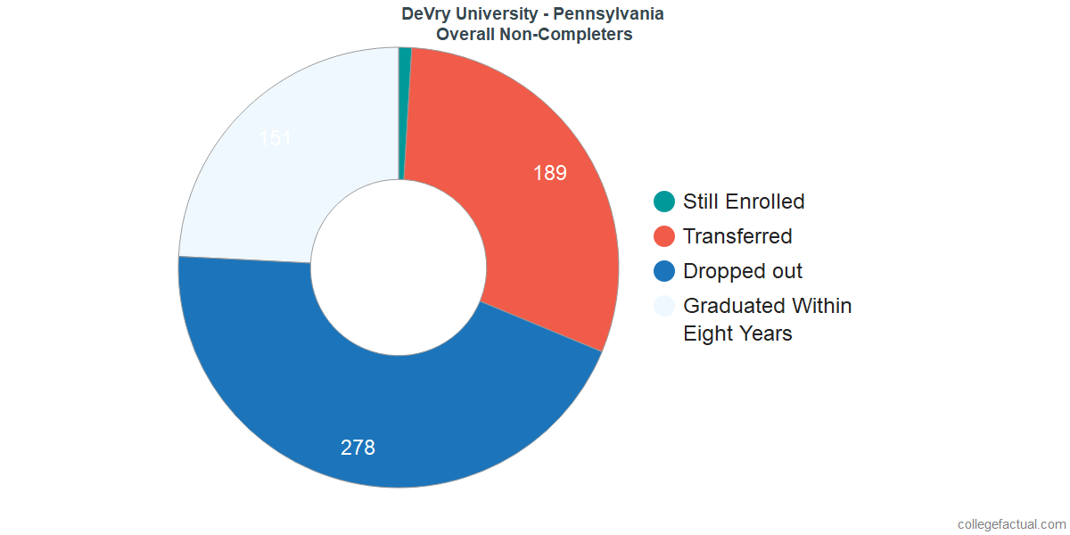 dropouts & other students who failed to graduate from DeVry University - Pennsylvania