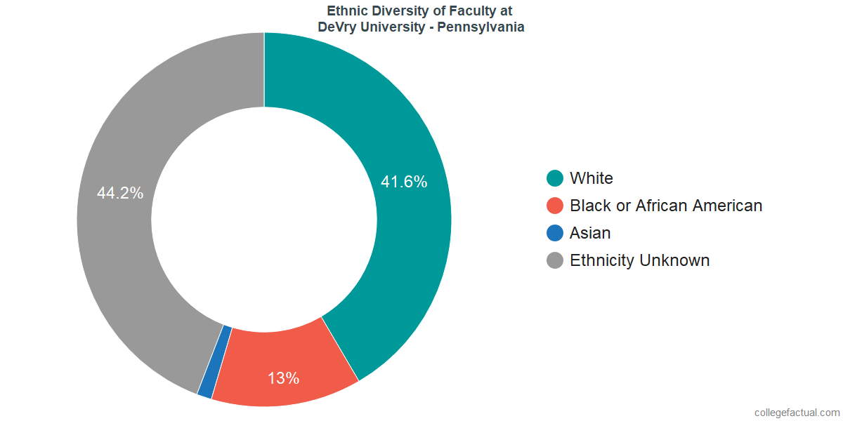 Ethnic Diversity of Faculty at DeVry University - Pennsylvania