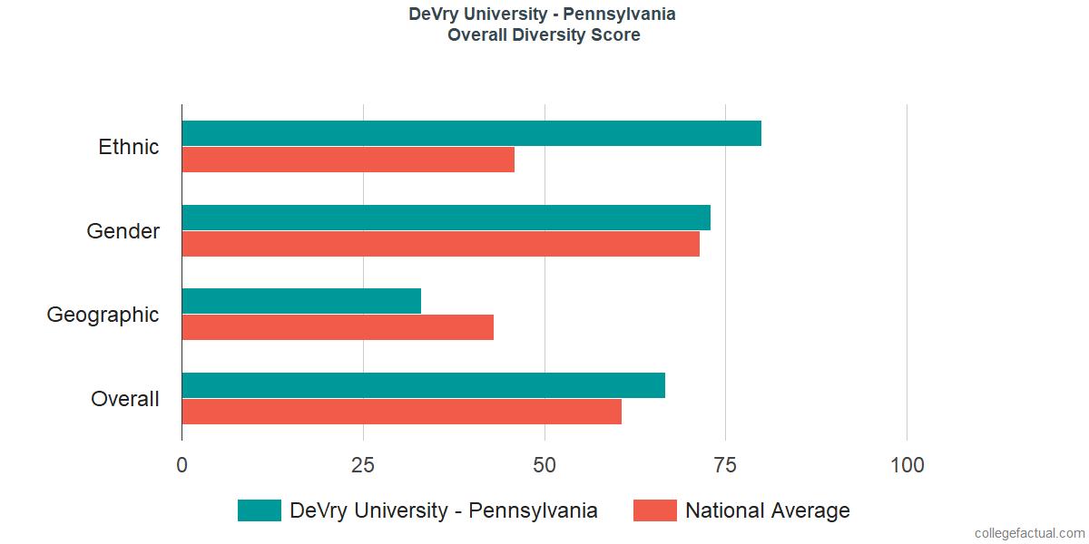 Overall Diversity at DeVry University - Pennsylvania