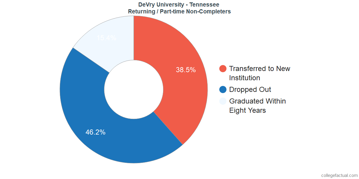 Non-completion rates for returning / part-time students at DeVry University - Tennessee