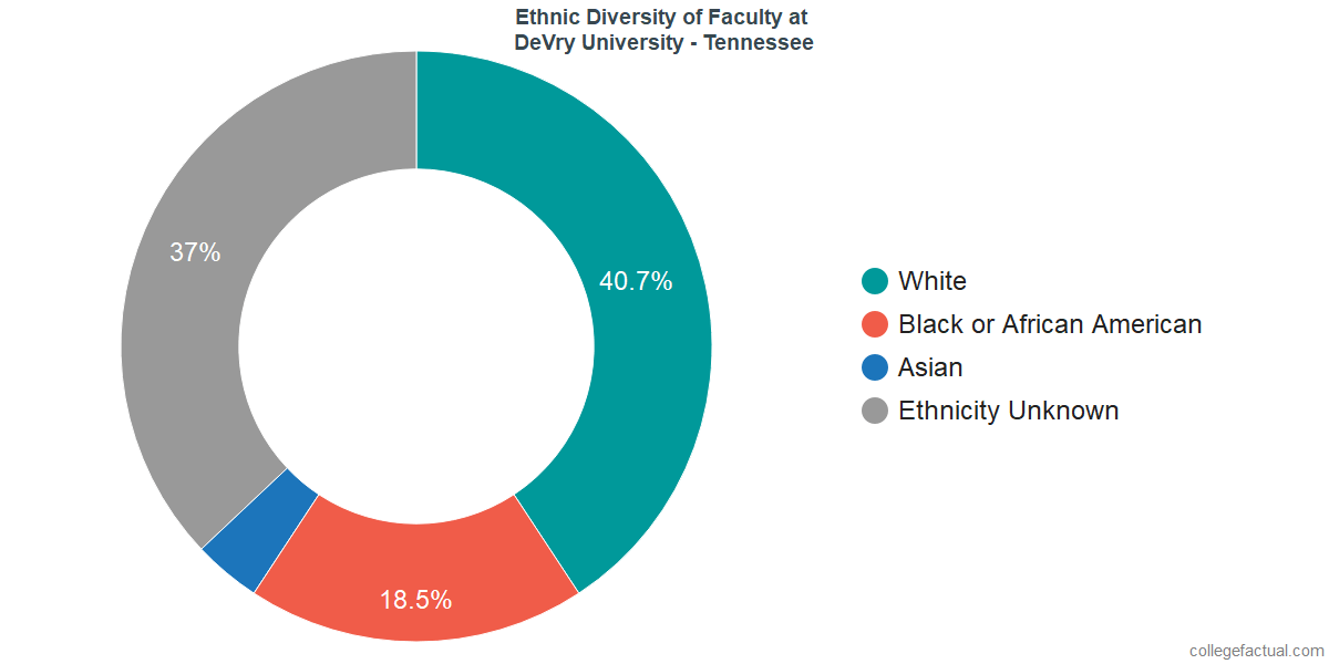 Ethnic Diversity of Faculty at DeVry University - Tennessee