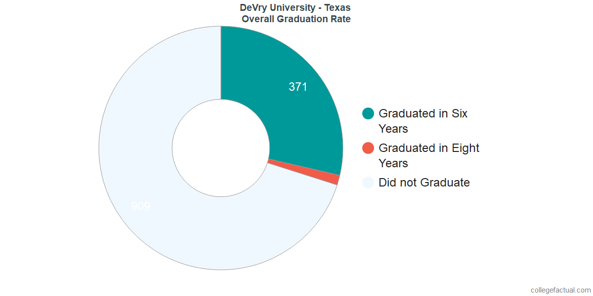 Undergraduate Graduation Rate at DeVry University - Texas