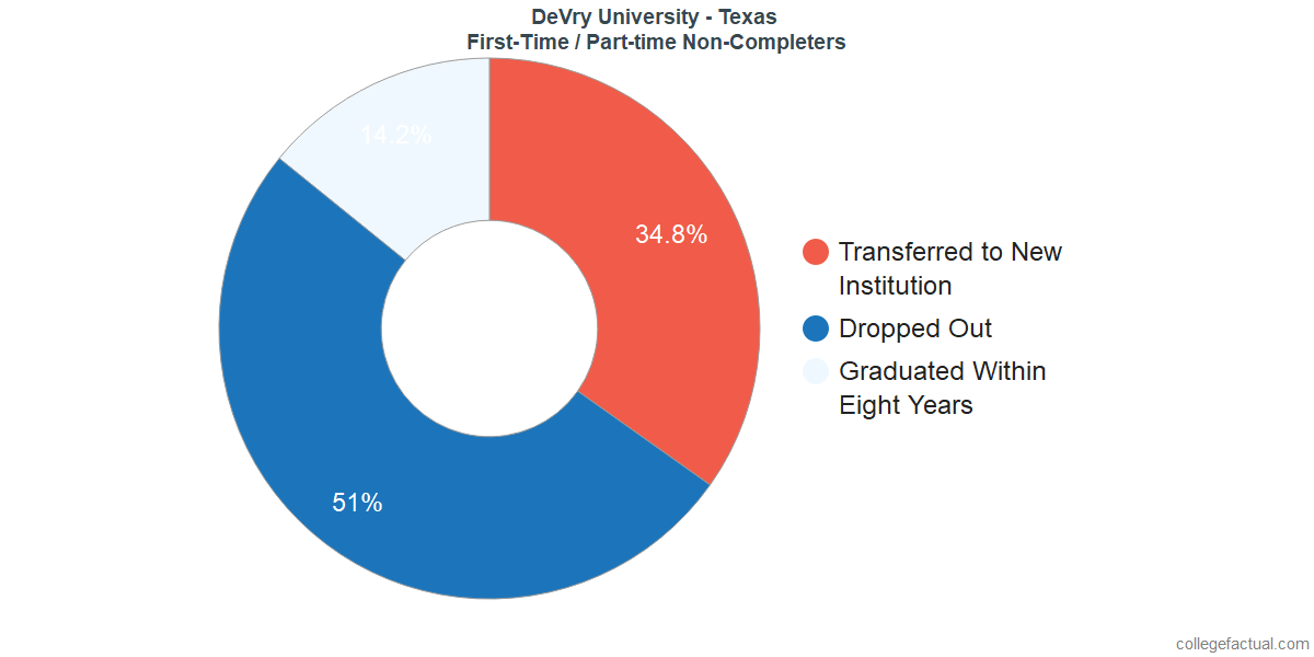 Non-completion rates for first time / part-time students at DeVry University - Texas