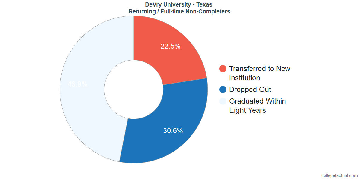 Non-completion rates for returning / full-time students at DeVry University - Texas