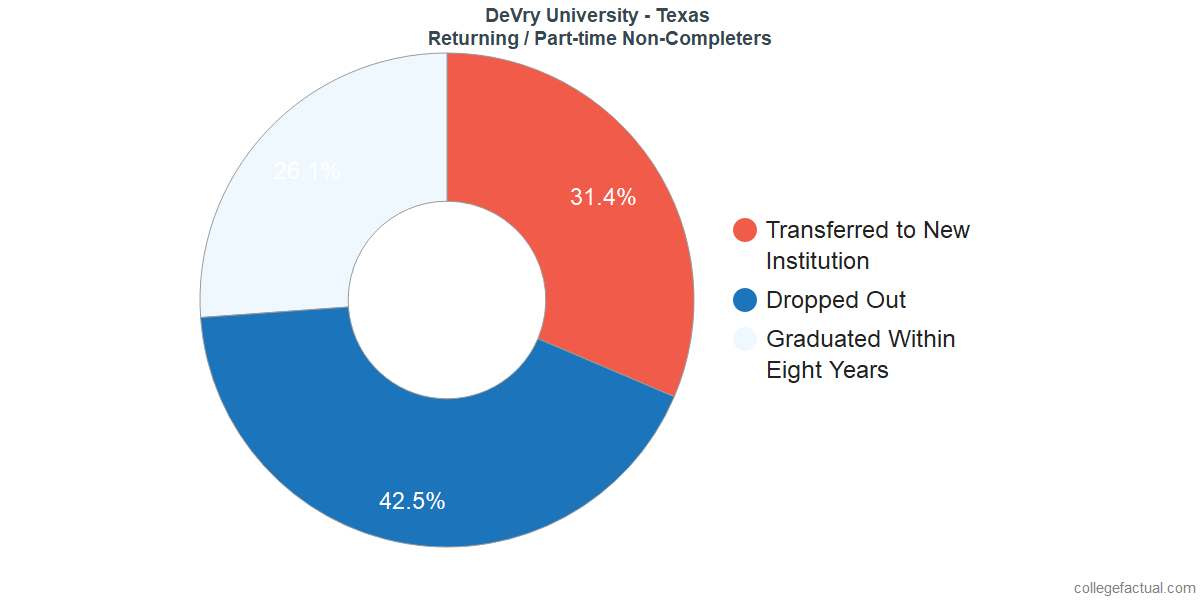 Non-completion rates for returning / part-time students at DeVry University - Texas