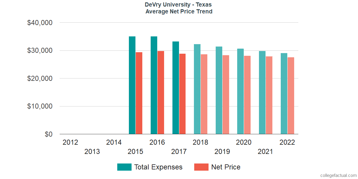 Average Net Price at DeVry University - Texas